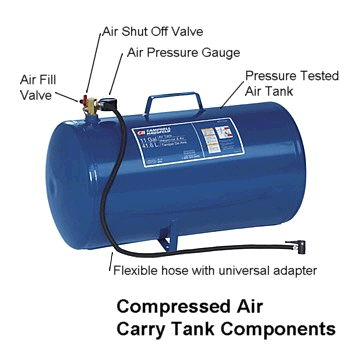 Where to find Air tank-portable in South Chicago Heights